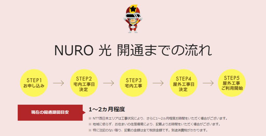 NURO光の工事日程