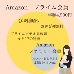 アマゾン ファミリー